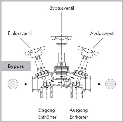 """Montageblock mit Bypass 1/"""" Enthärtungsanlage Weichwasseranlage Enthärter"""